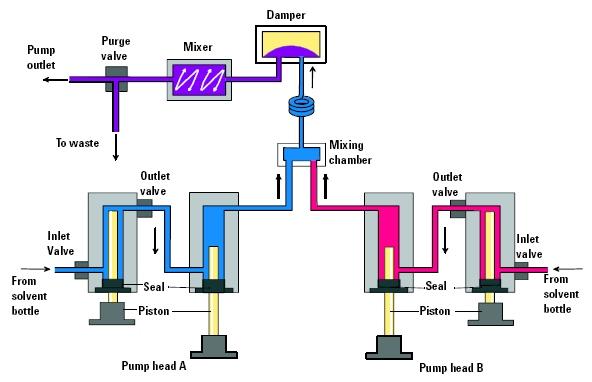اجزا سازنده hplc