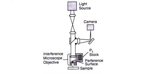 میکروسکوپ انترفرنس